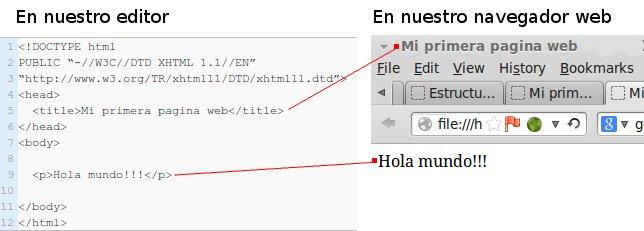 La estructura general de una pagina web XHTML